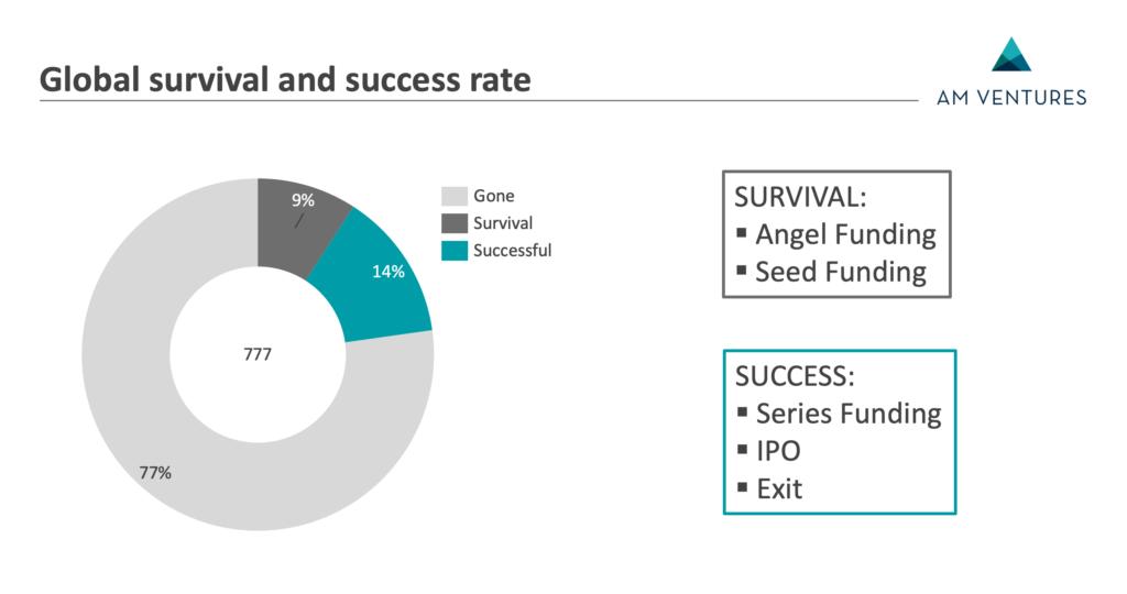 世界のAMベンチャー企業の「生存率」と「成功率」