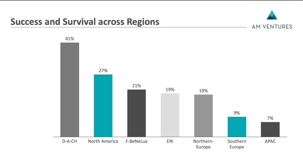 地域別 AMベンチャー企業の成功&生存率