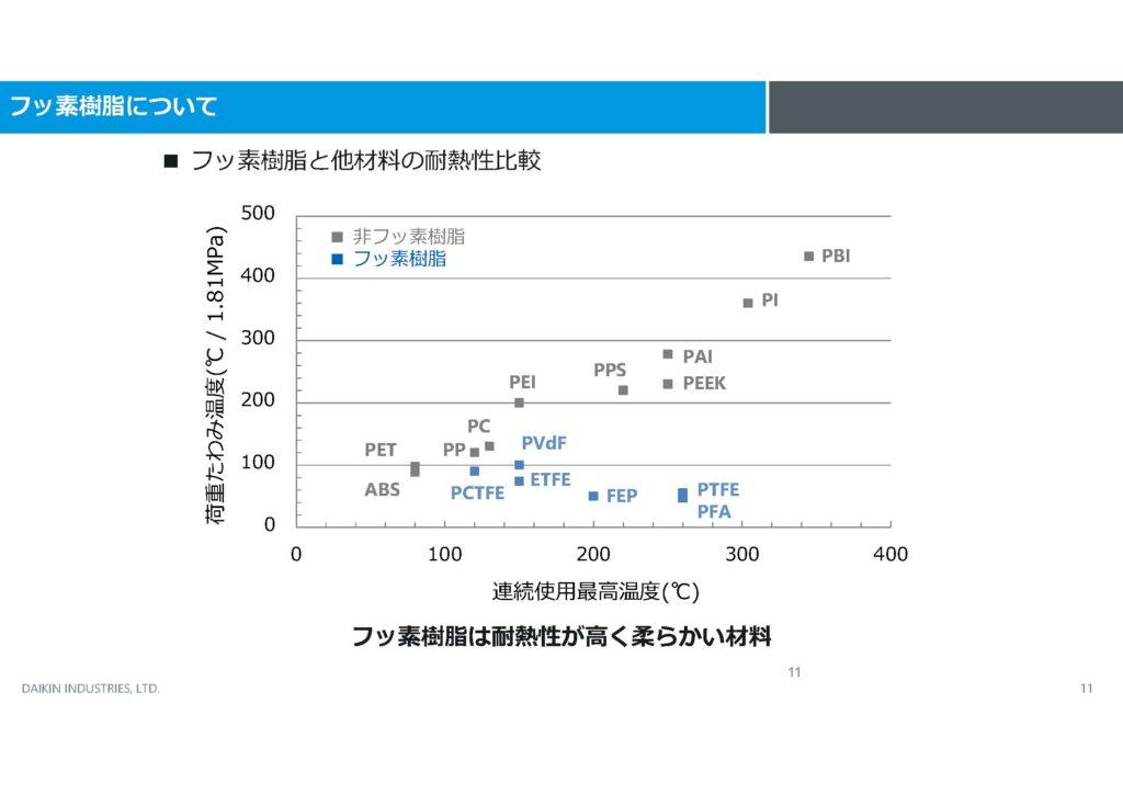フッ素樹脂と他材料の耐熱性比較